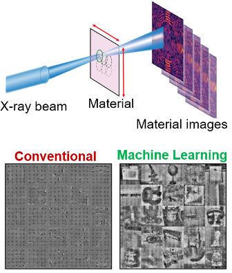 Machine Learning Accelerates High-Resolution X-ray Imaging