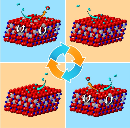 On a Quest to Tailor the Reactivity of Oxide Catalysts