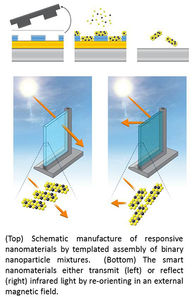 New Assembly of Multifunctional, Responsive Nanomaterials
