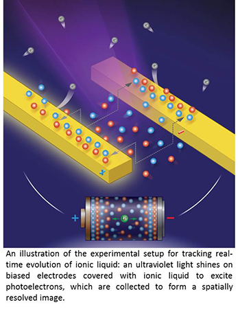 Watching Ionic Liquids at Electrode Interfaces in Real Time