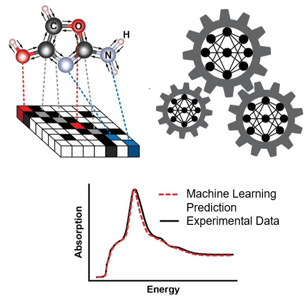 Machine Learning Deduces Material Structure from X-ray Spectra