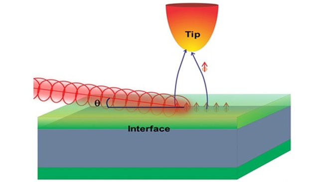 Buried but not forgotten: Tuning in to interfacial magnetism